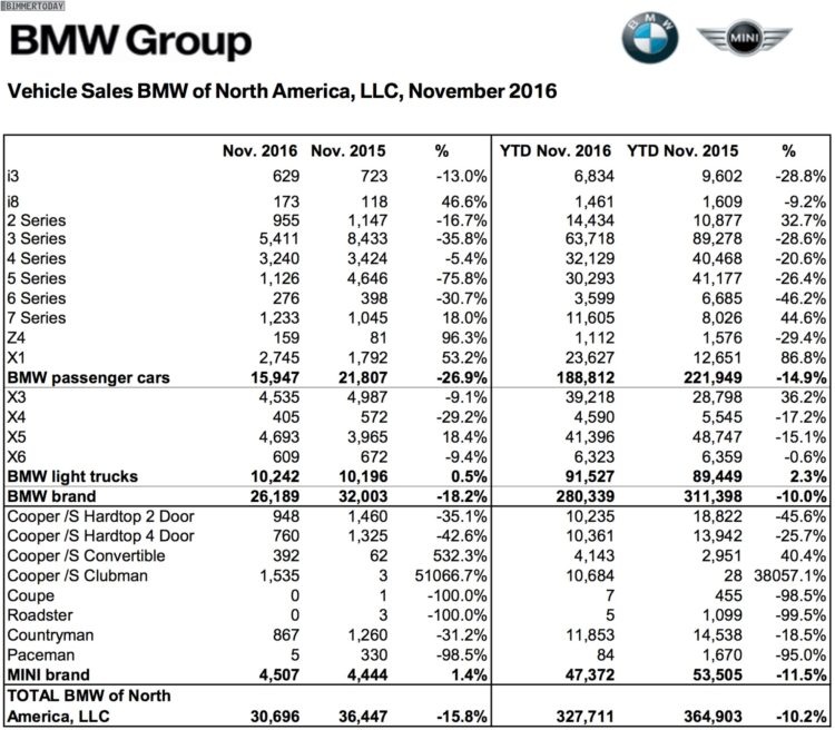 BMW-Group-Absatz-USA-November-2016-Verkaufszahlen