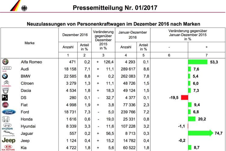 Gesamtjahr 2016 Bmw Steigert Deutschland Absatz Um 5 4