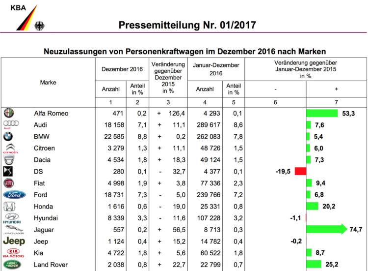 BMW-Group-Absatz-2016-Deutschland-Dezember-KBA-1