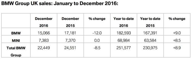 BMW-Group-Absatz-2016-UK-Verkaufszahlen-Gesamtjahr