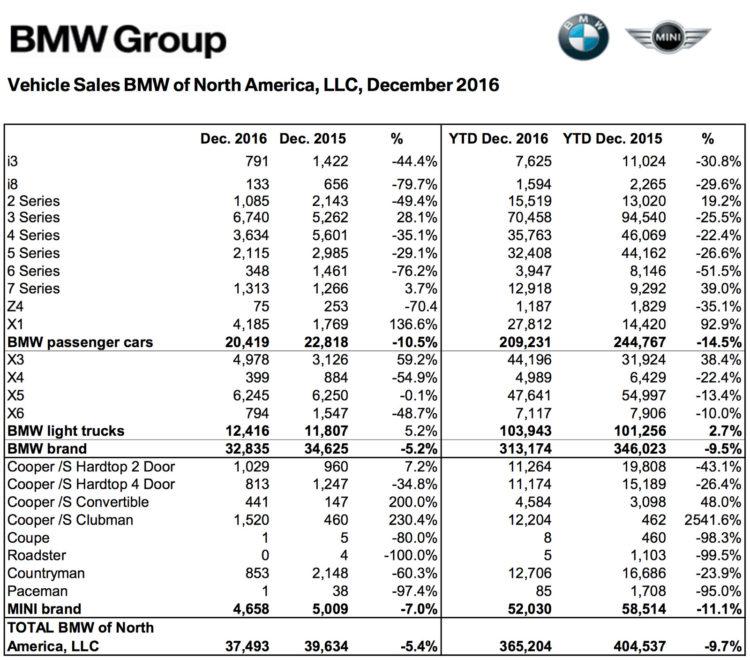 BMW-Group-Absatz-USA-2016-Gesamtjahr-Dezember-Verkaufszahlen