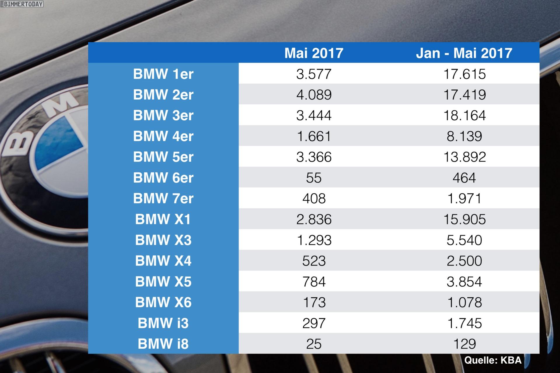 Januar Bis Mai 2017 Bmw Verkaufszahlen In Deutschland