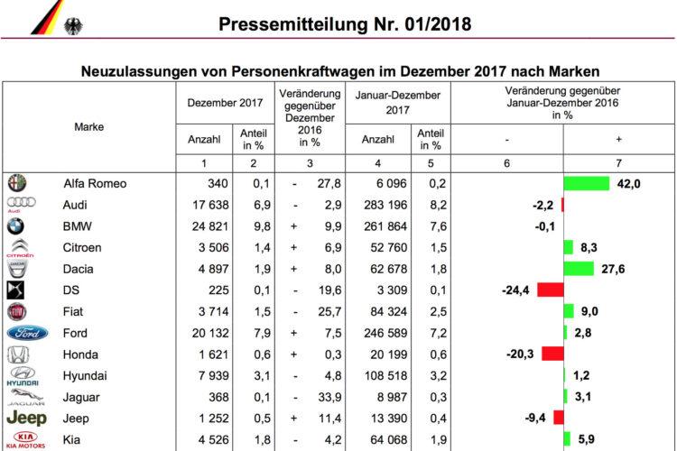 Automarkt Deutschland 2017 Mehr Suv Weniger Diesel