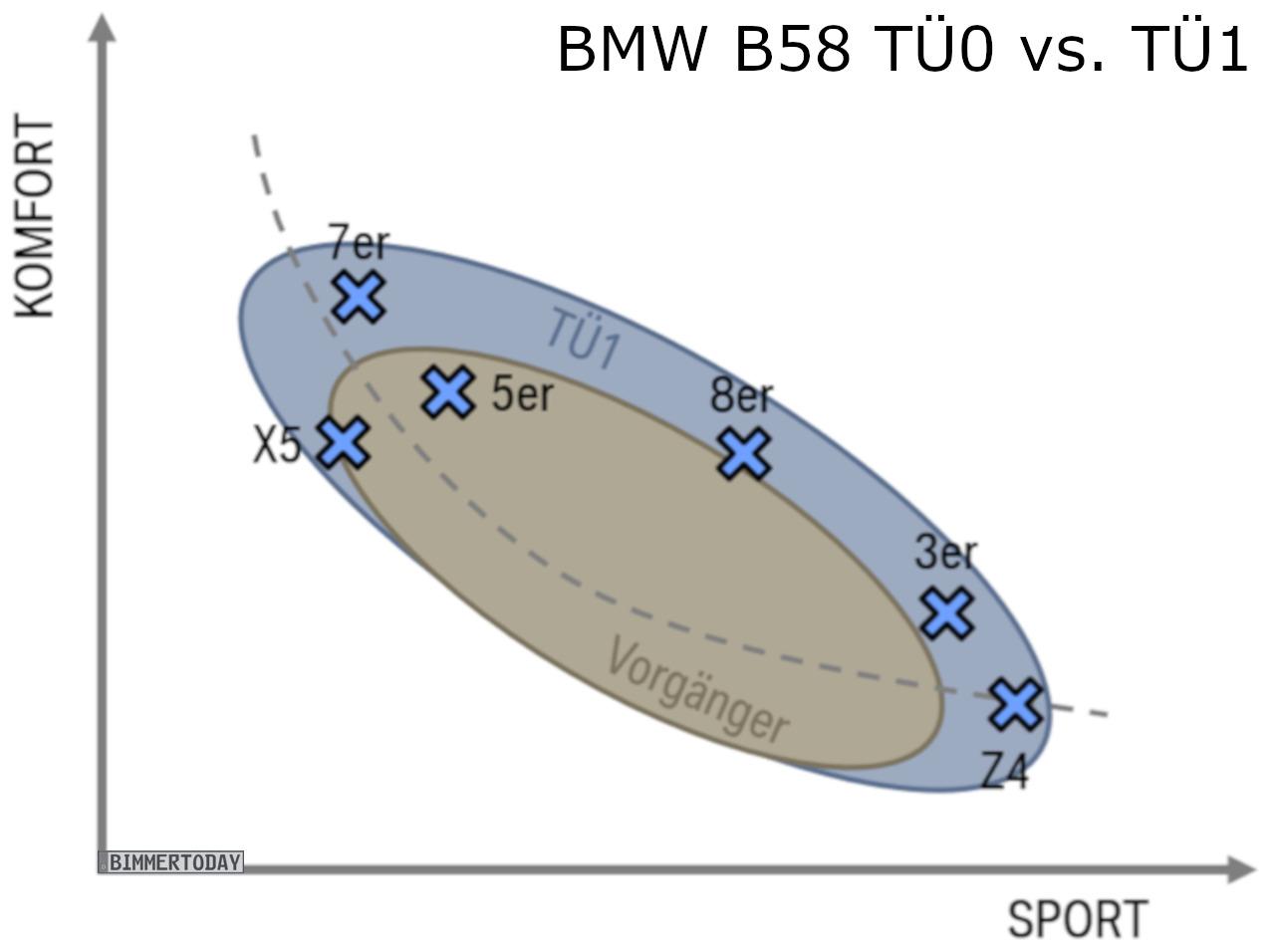 BMW B58 TÜ1: Technische Überarbeitung bringt 388 PS