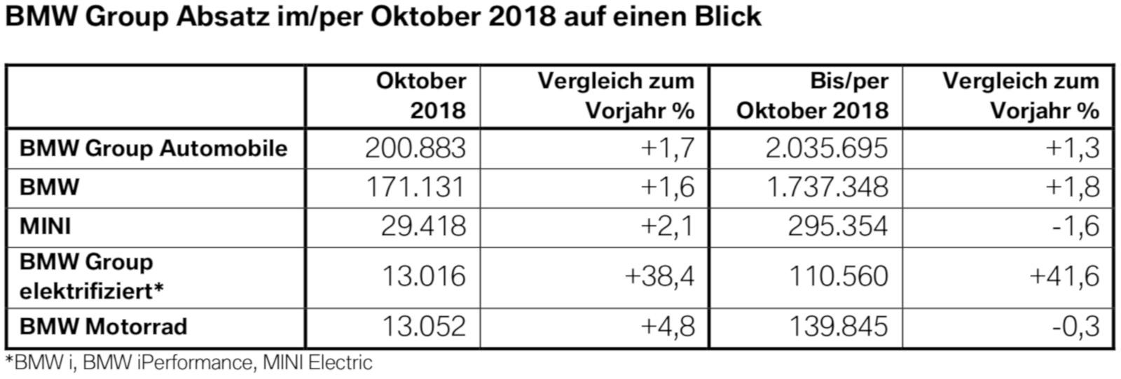 Oktober 2018 Bmw Group Stellt Neuen Absatz Rekord Auf