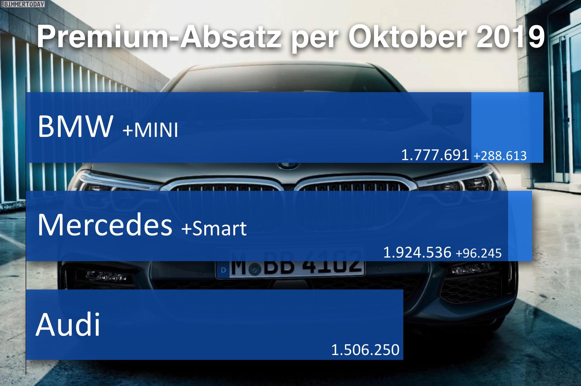 Premium Vergleich Per Oktober 2019 Mercedes Hängt Bmw Ab