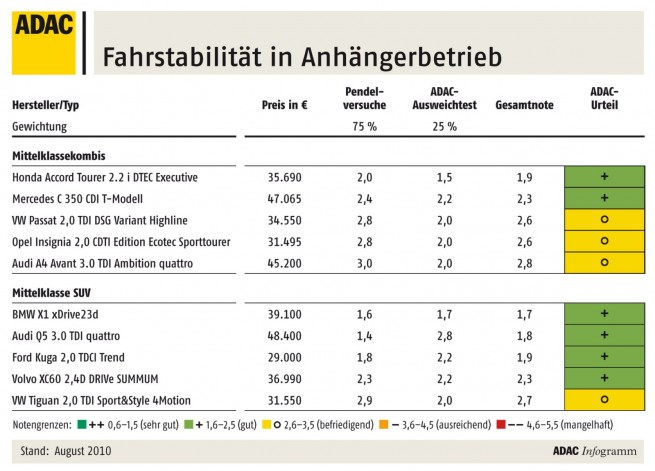 ADAC-Anhaengertest-2010-Uebersicht-Tabelle