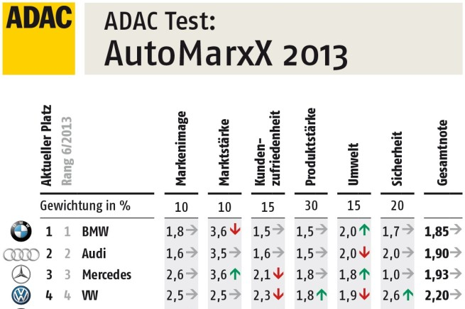 ADAC-AutoMarxx-2013-Tabelle-Top-4