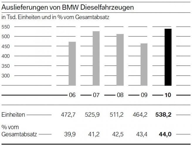 BMW-2010-Auslieferungen-Diesel-Vergleich-Vorjahre