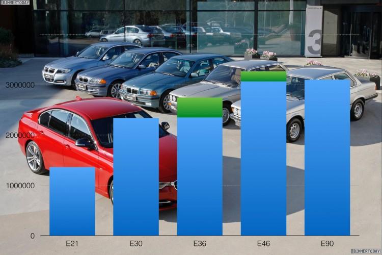 BMW-3er-Reihe-Absatz-Entwicklung-E21-E30-E36-E46-E90