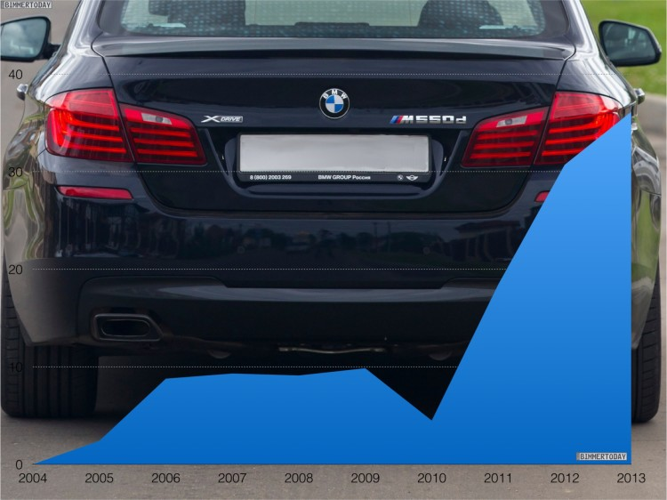 BMW-5er-xDrive-Anteil-Statistik-Allrad-Entwicklung-1