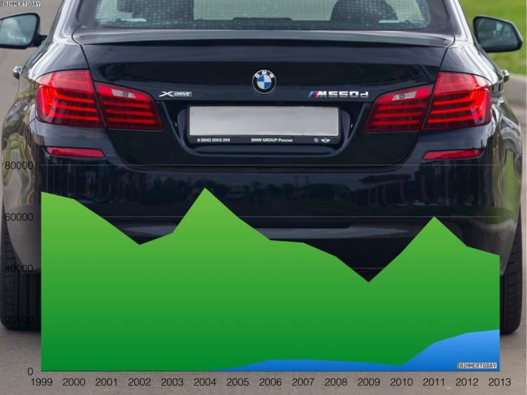 BMW-5er-xDrive-Anteil-Statistik-Allrad-Entwicklung-2