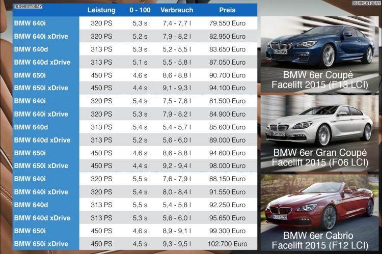 BMW-6er-2015-Preis-Facelift-Gran-Coupe-Cabrio-F12-F13-F06-LCI