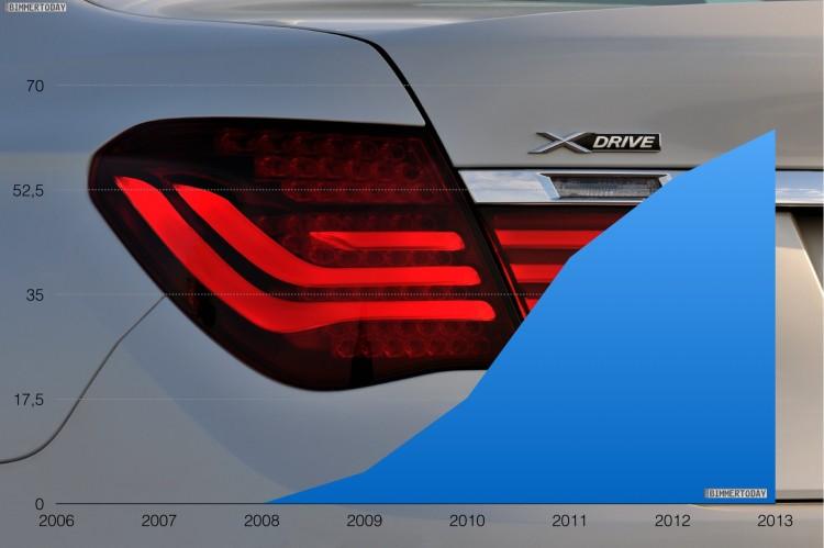 BMW-7er-xDrive-Anteil-Statistik-Allrad-Entwicklung-seit-2009