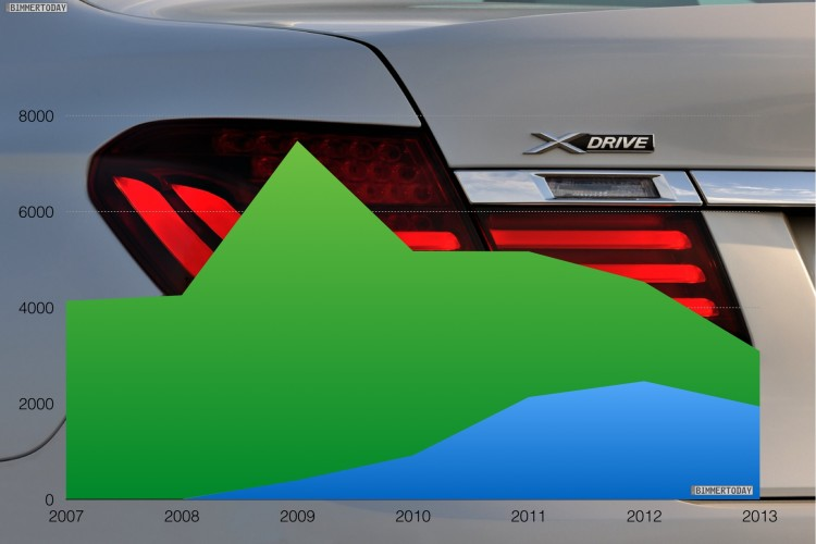 BMW-7er-xDrive-Anteil-Statistik-Allrad-Gesamt-Verkaufszahlen