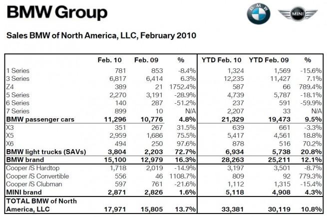 BMW-Absatz-USA-Feb2010