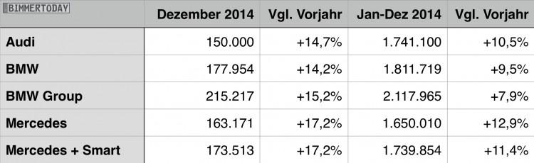 BMW-Audi-Mercedes-Gesamtjahr-2014-Premium-Absatz-Vergleich-Verkaufszahlen-Statistik