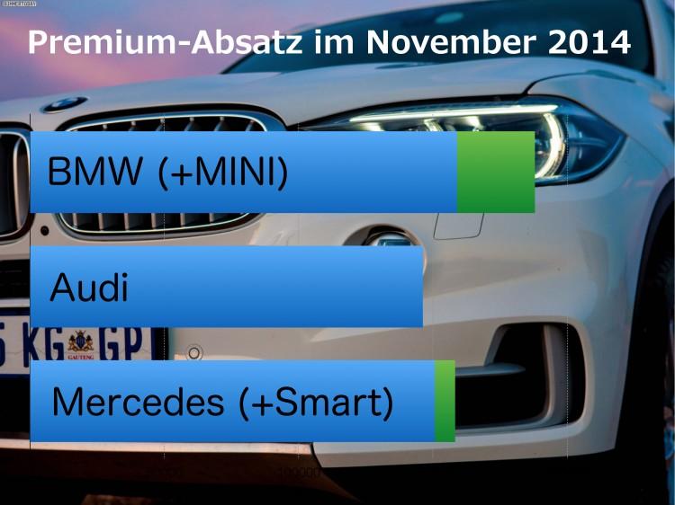 BMW-Audi-Mercedes-November-2014-Premium-Absatz-Vergleich-Verkaufszahlen