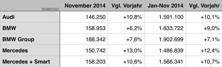 BMW-Audi-Mercedes-November-2014-Premium-Absatz-Vergleich-Verkaufszahlen-Statistik