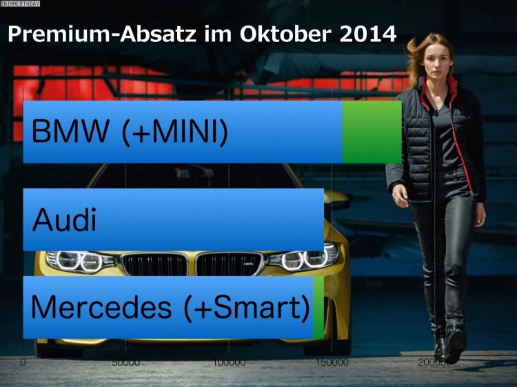 BMW-Audi-Mercedes-Oktober-2014-Premium-Absatz-Vergleich-Verkaufszahlen