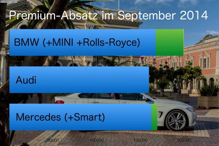 BMW-Audi-Mercedes-September-2014-Premium-Absatz-Vergleich-Verkaufszahlen