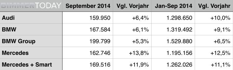BMW-Audi-Mercedes-September-2014-Premium-Absatz-Vergleich-Verkaufszahlen-Statistik