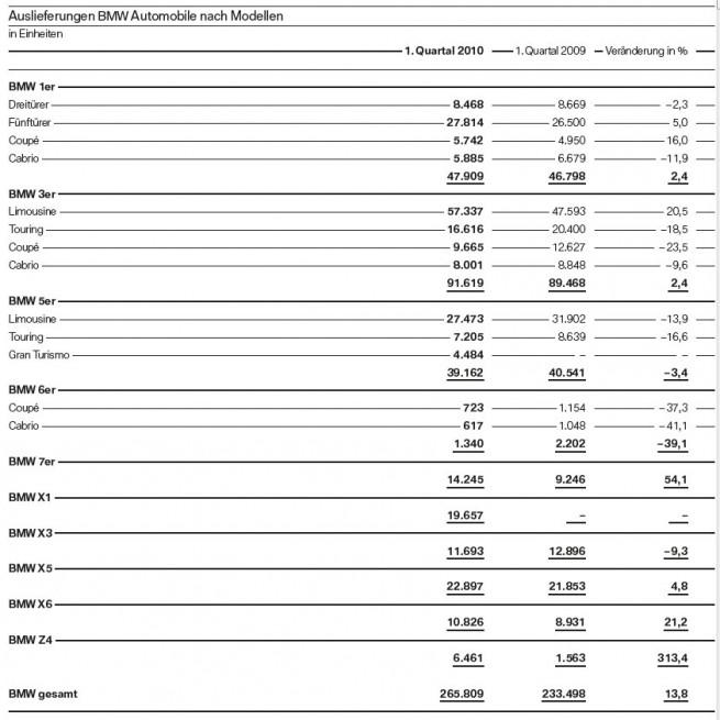 BMW-Auslieferungen-Modellreihen-Q1-2010