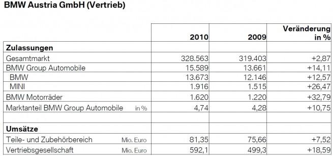 BMW-Austria-Vertrieb-Zulassungen-Umsatz-2010