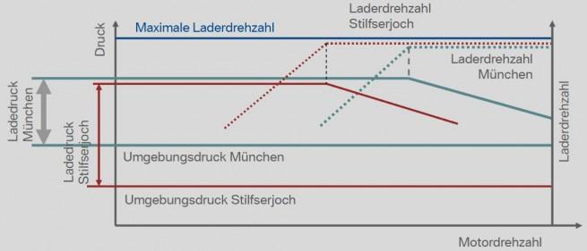 BMW-EVZ-Hoehenpruefstand-Auswirkung-Luftdruck-Laderdrehzahl