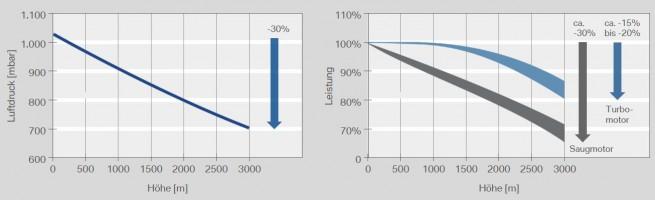 BMW-EVZ-Hoehenpruefstand-Auswirkung-Luftdruck-Motorleistung