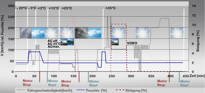 BMW-EVZ-Umweltwindkanal-Simulationsablauf
