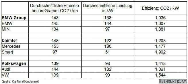 BMW-Effizienz-2012-Vergleich-Audi-Mercedes-Leistung-Flotten-Verbrauch-CO2-Tabelle