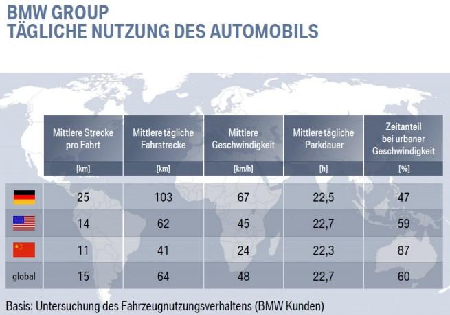 BMW-Elektro-i3-Nutzung-Automobil-Vergleich-international