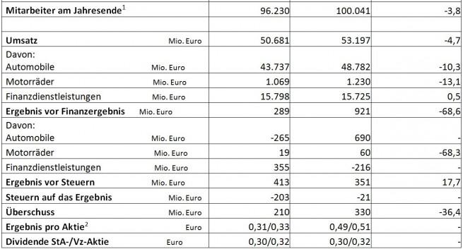 BMW-Group-2009-Mitarbeiter-Umsatz-Ergebnis-Dividende