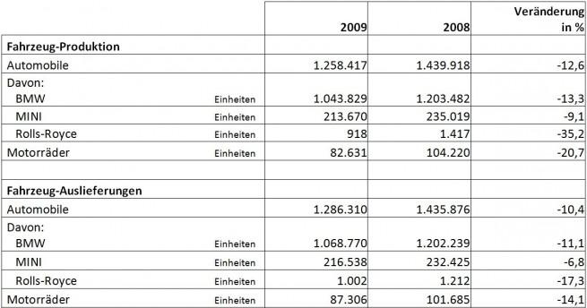 BMW-Group-2009-Produktion-Auslieferungen