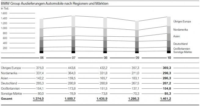 BMW-Group-2010-Einzelmaerkte-Vergleich-Vorjahre