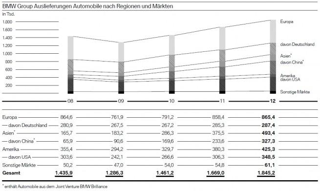 BMW-Group-2012-Absatz-nach-Regionen-Maerkten