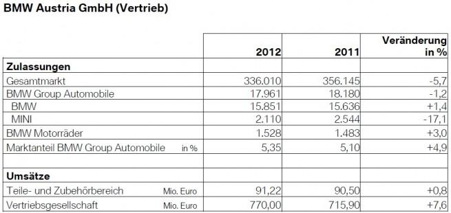BMW-Group-Absatz-2012-Gesamtjahr-Oesterreich-Austria