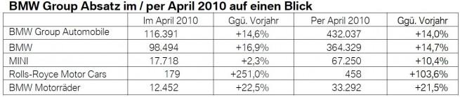 BMW-Group-Absatz-April-2010