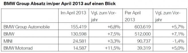 BMW-Group-Absatz-April-2013-weltweit-Verkaufszahlen