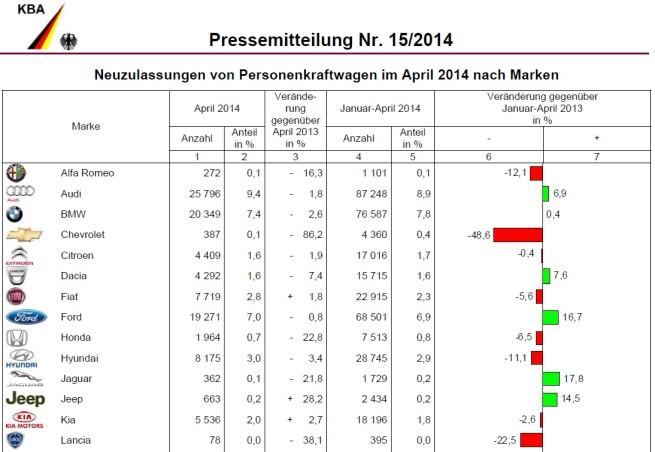 BMW-Group-Absatz-April-2014-Deutschland-Verkaufszahlen-KBA-1