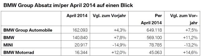 BMW-Group-Absatz-April-2014-weltweit-Verkaufszahlen