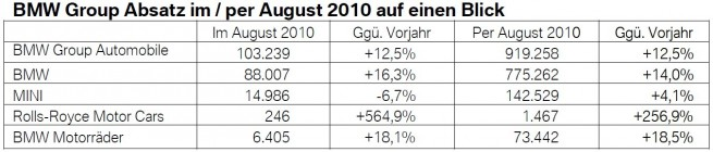 BMW-Group-Absatz-August-2010