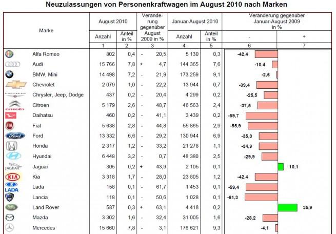 BMW-Group-Absatz-August-2010-KBA