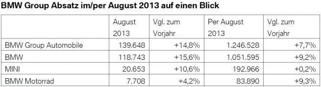 BMW-Group-Absatz-August-2013-weltweit-Verkaufszahlen