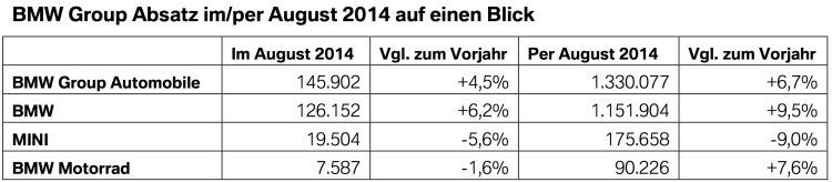 BMW-Group-Absatz-August-2014-weltweit-Verkaufszahlen