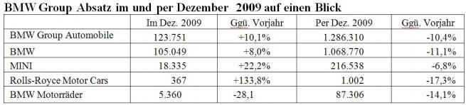 BMW-Group-Absatz-Dez-2009