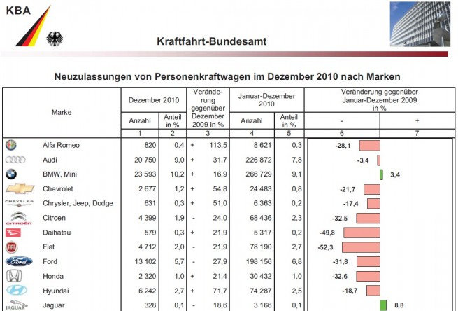 BMW-Group-Absatz-Dezember-2010-KBA