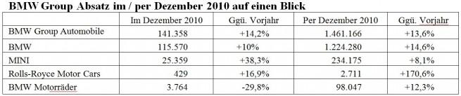 BMW-Group-Absatz-Dezember-2010-updated