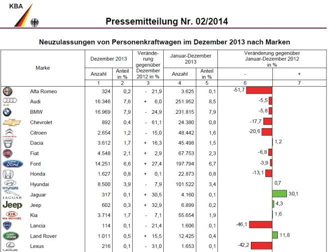 BMW-Group-Absatz-Dezember-2013-Gesamtjahr-KBA-Deutschland-1